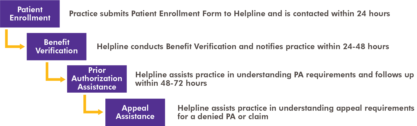 Process for obtaining reimbursement support via the Axumin support helpline