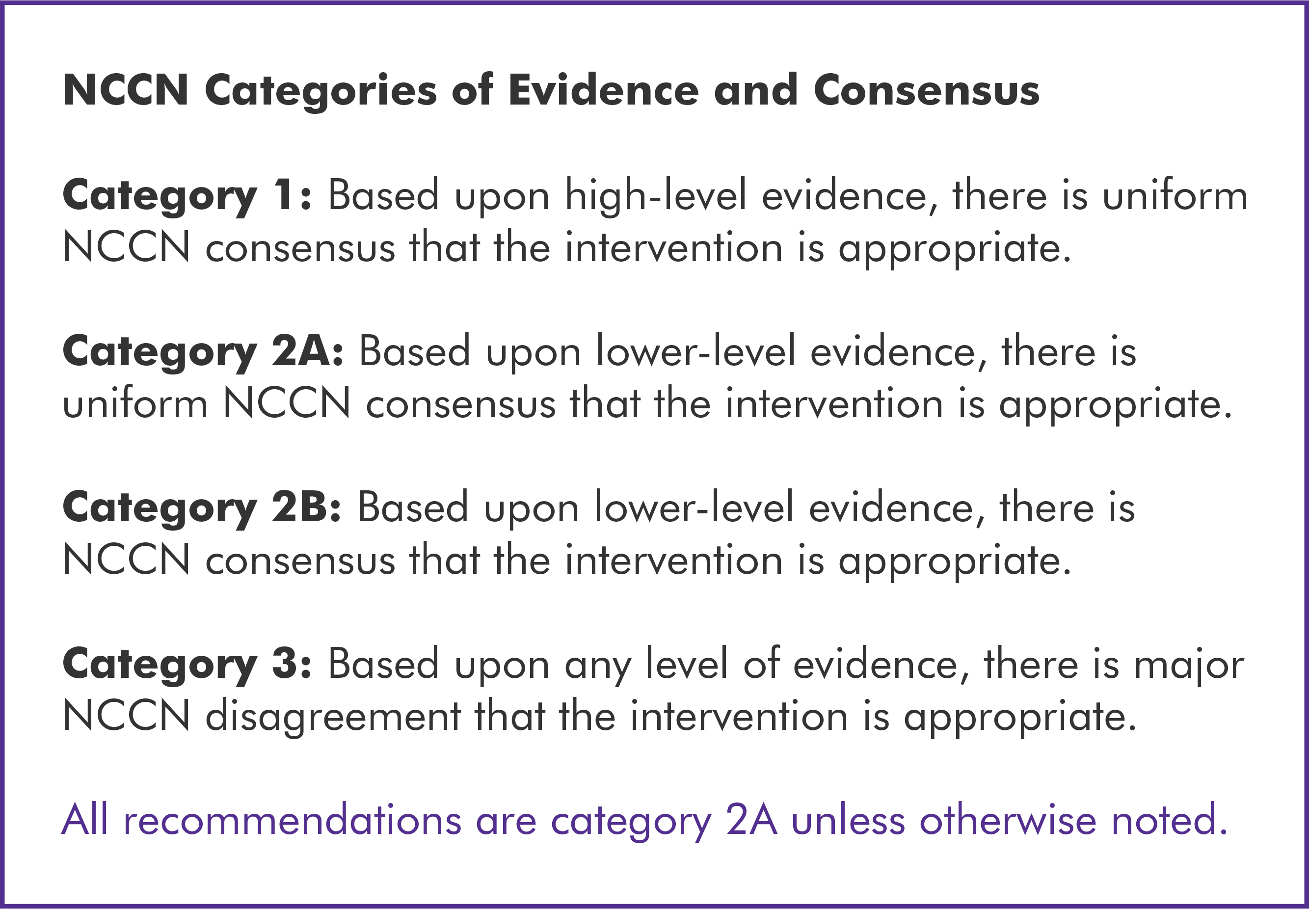 Listing of National Comprehensive Cancer Network Categories of Evidence and Consensus