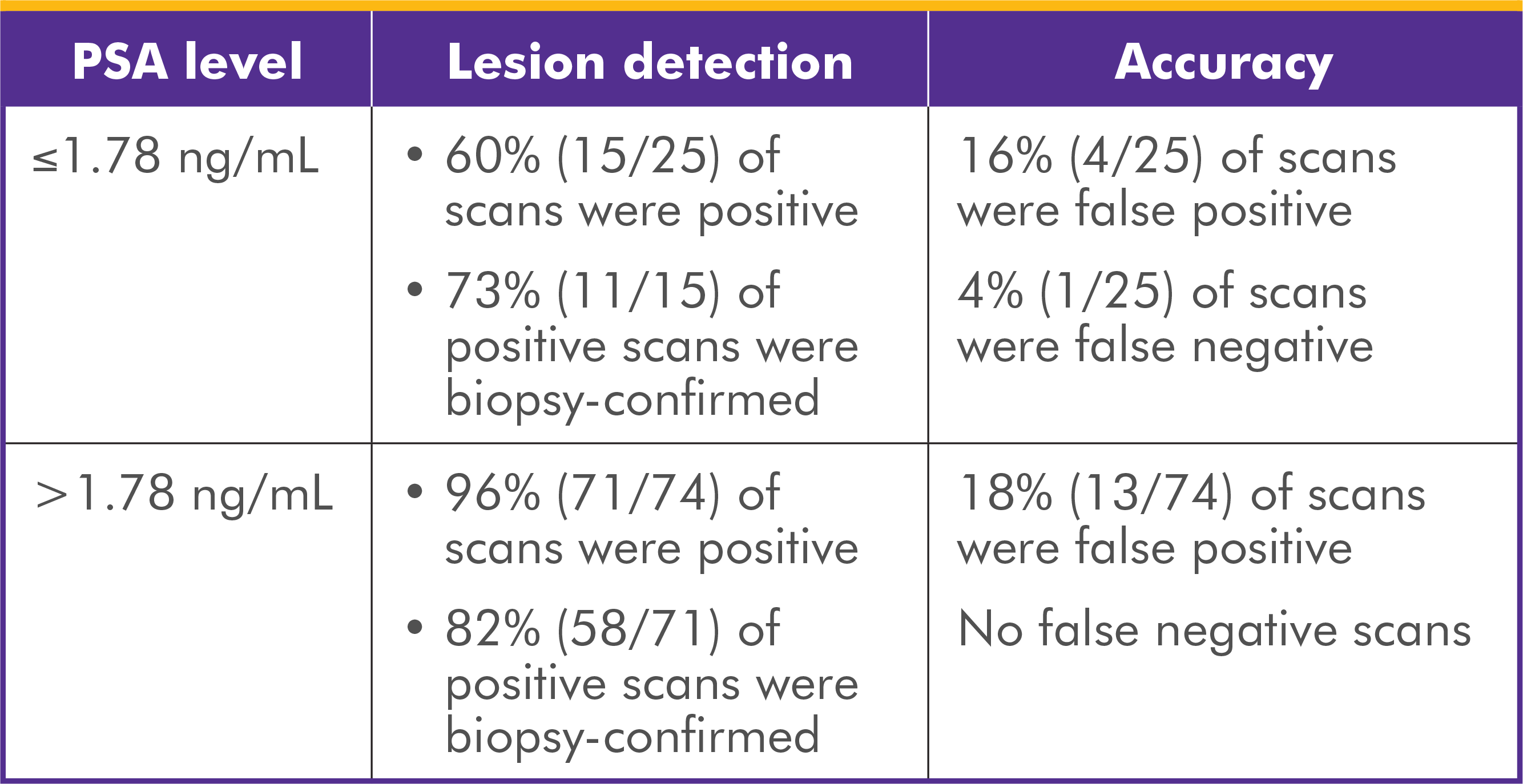Chart showing correct findings from biopsies of prostate/prostate bed or suspicious lesions in 2 clinical studies of Axumin
