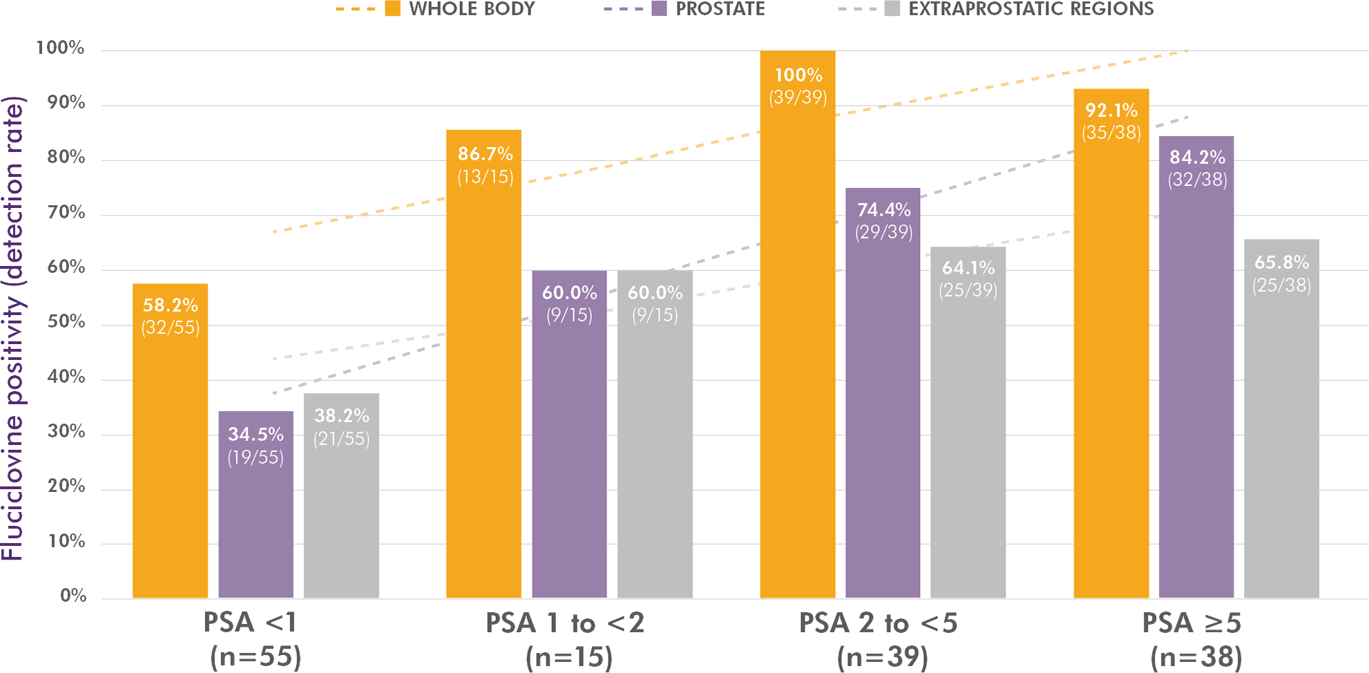 Bar graph showing how the Axumin detection rate increased linearly with an increasing PSA level after initial treatment