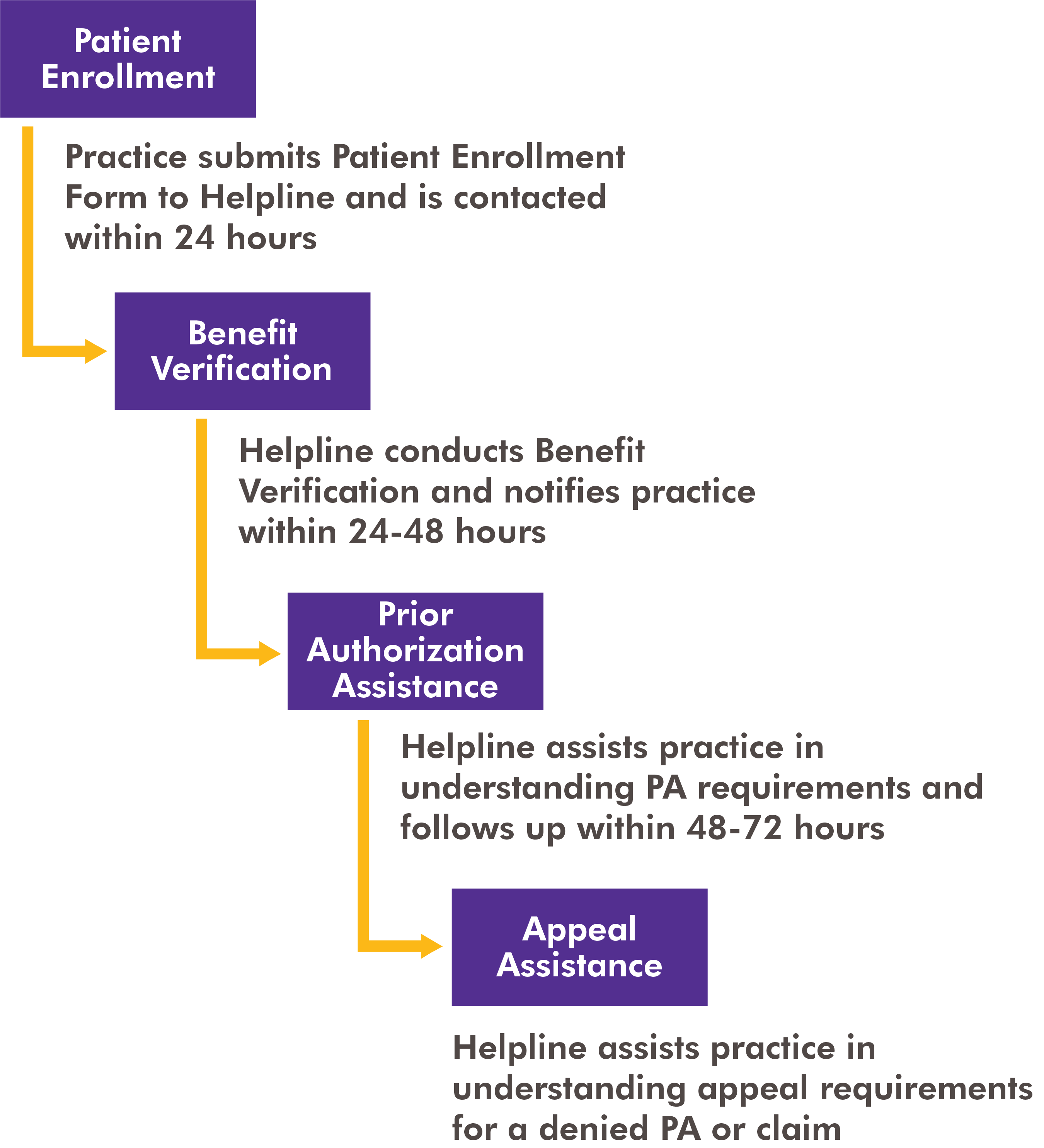 Graphic illustrating the step-by-step process for helping patients access Axumin