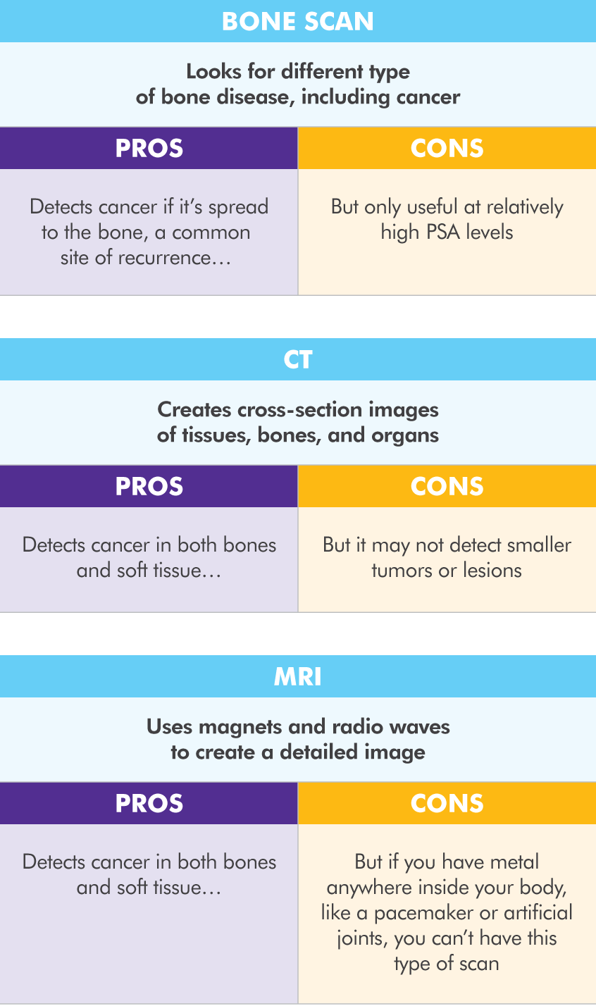 Chart comparing the pros and cons of bone scans, CT scans, and MRIs for detecting recurrent prostate cancer
